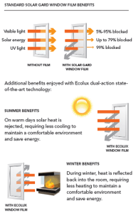 Ecolux window film